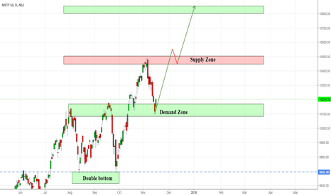 NIFTY: NIFTY GET READY FOR A HUGE UPTREND(BULLS ARE BACK!!!)