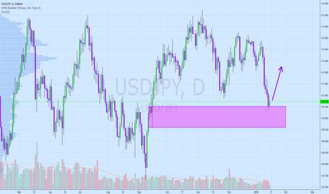 USDJPY: Yearning for Yen