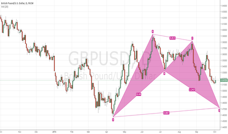 GBPUSD: Trade Idea #6 GBPUSD Daily Bullish Bat