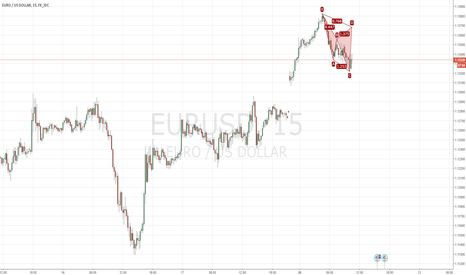 EURUSD: Possible Bearish Cypher EUR/USD setting up