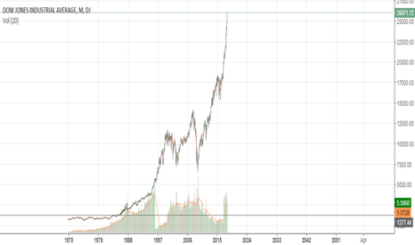 DJI: No Commentary Needed.  I'm Changing My Mind On Dow 30 000