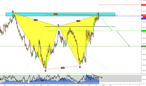 AUDNZD: Shorting AUDNZD at market!