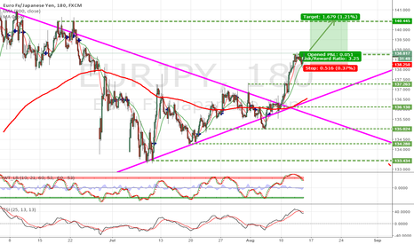 EURJPY: Short respite than up to 140.445