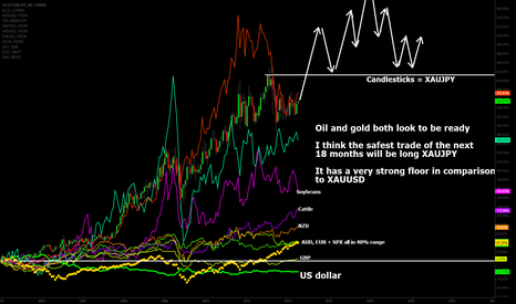 GC1!*USDJPY: Since the Millennium: Liquid Markets and Their Performance