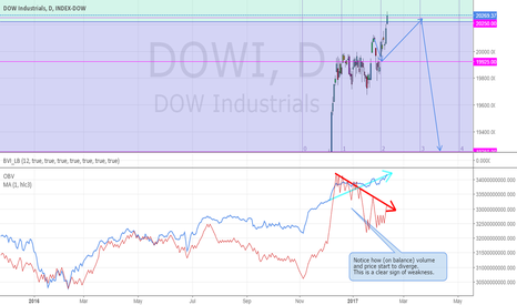 DJI: Update on Dow Jones: expect correction lower