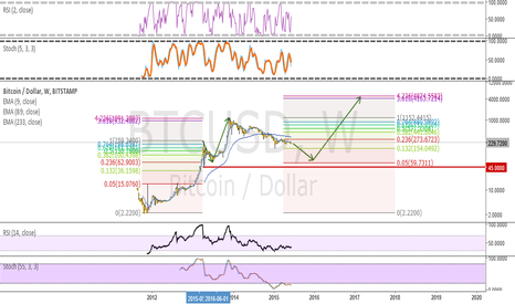 BTCUSD: BTC long term