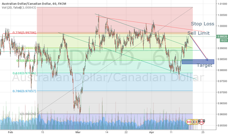 AUDCAD: AUDCAD sell limit in resisitance area