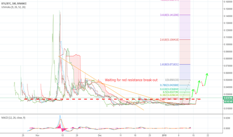 BTGBTC: BTG Sure Gains, Just Hold in it