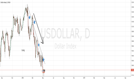 USDOLLAR: Good time for short