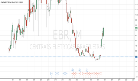 EBR: Buy $1