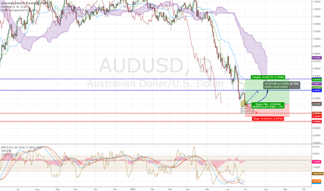 AUDUSD: Time for correction!