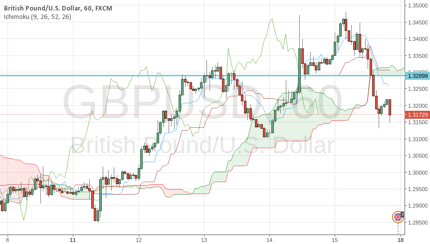 Analysis of GBPUSD in 1 hour timeframe with Ichimoku.