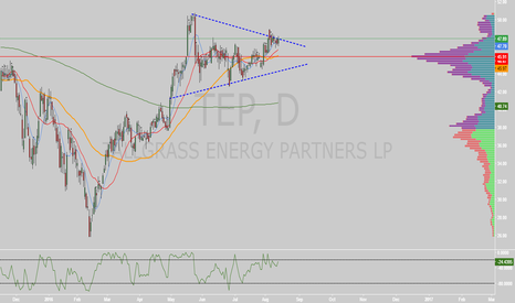 TEP: $TEP coiled up on daily
