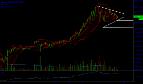 BTCUSD: Looking for breakout...