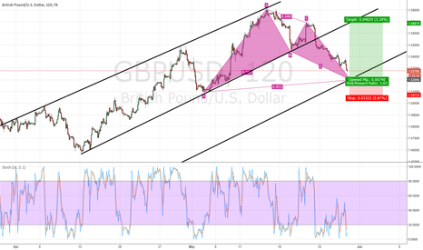GBPUSD: Potential BAT pattern completion in GBP/USD