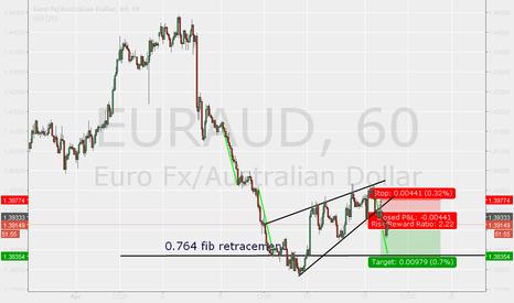 EURAUD: Short on EUR AUD
