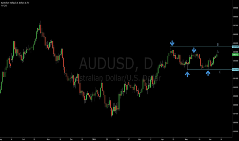 AUDUSD: AUDUSD D1 short bias
