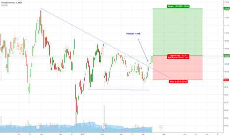 GILD: Triangle break. Long position