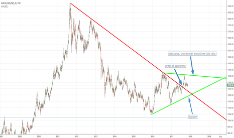 GOLD: Gold to rally soon?