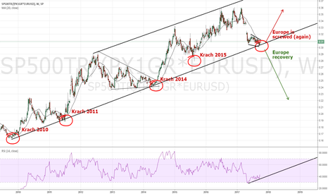 SP500TR/(PX1GR*EURUSD): This chart tells me Europe is about to collapse