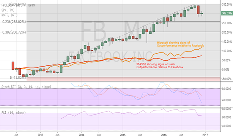 FB: Balanced in range, but downside risks in force