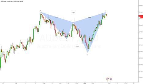 AUDCHF: aud/chf - 4h