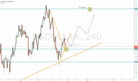USDOLLAR: usd dollar D and H4