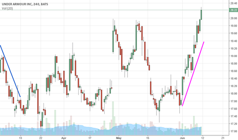UA: Tendencia a la baja y tendencia a la baja
