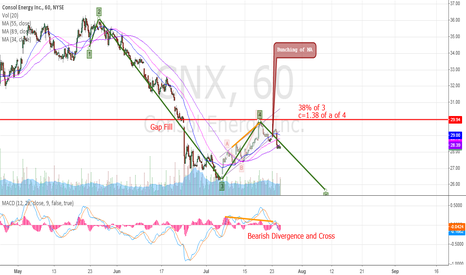 CNX: Short CNX