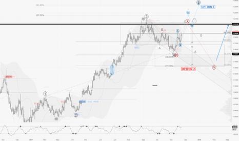 EURUSD: EURUSD / D1 : deux scénarios et probablement du 50-50 !