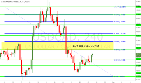 USDCAD: 4 HOUR CHART SUPPORT AND RESISTANCE!