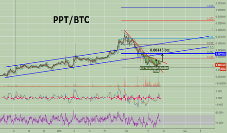 PPTBTC: Coin of the week: Poupulous! (60% profit target in 5 days)