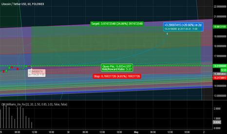 LTCUSDT: LTC LONG, the crypto market is bunny hopping