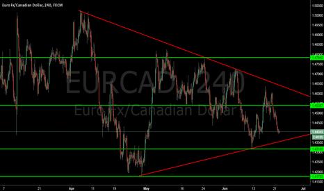 EURCAD: Triangle pattern