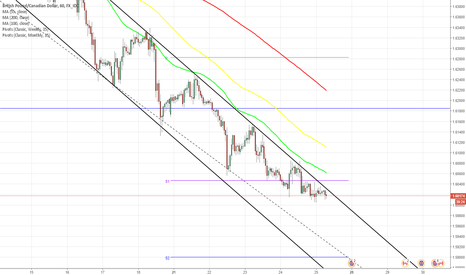 GBPCAD: GBP/CAD 1H Chart: Falling Wedge