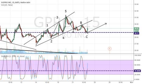 GPRO: Gopro- Begining of new big grow?