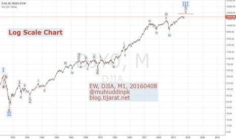 DJI: Elliottwave Analysis, DJIA, M1, 20160408