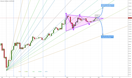 BTCUSD: exciting weekend ahead