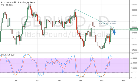 GBPUSD: GBPUSD: Sell failure 1.5480-1.5500 today, target 1.53-1.54