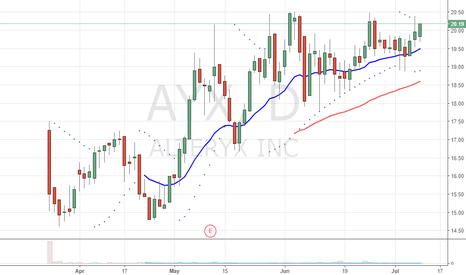 AYX: New IPO near highs