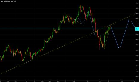 USOIL: Short term Short US Oil