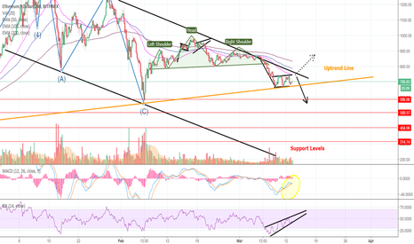 ETHUSD: OH NO! ETHEREUM About To Take a Head Dive Down to 580 USD!
