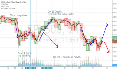 SPX500: Similar movement for stock index as last Sep ~ Oct