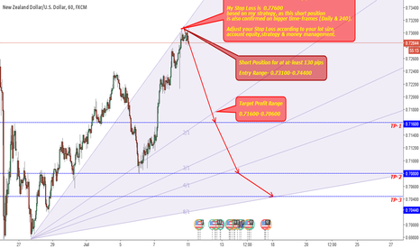 NZDUSD: NZDUSD-Short Postion For Atleast 130 Pips