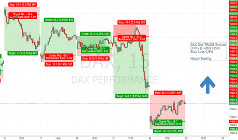 DAX: DAX DAY TRADE System - LONG