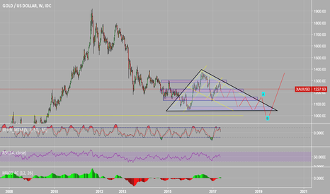 XAUUSD: GOLD Chart Weekly