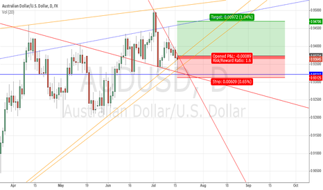 AUDUSD: Hanging Man on $AUDUSD