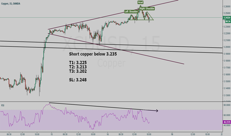 XCUUSD: Copper (XCUUSD) short setup