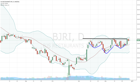 BJRI: Our Trend Trade Letter subscribers loving this setup in $BJRI