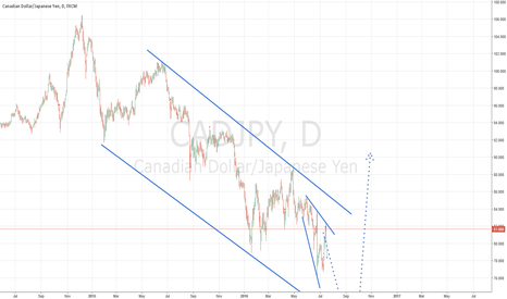 CADJPY: CADJPY GOING BACK NEXT WEEK